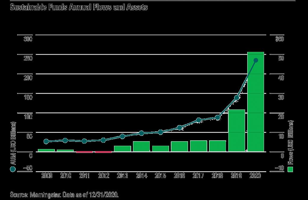 ESG Financial Graph
